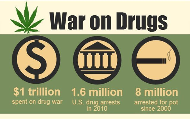 War on Drugs and Bail Bonds